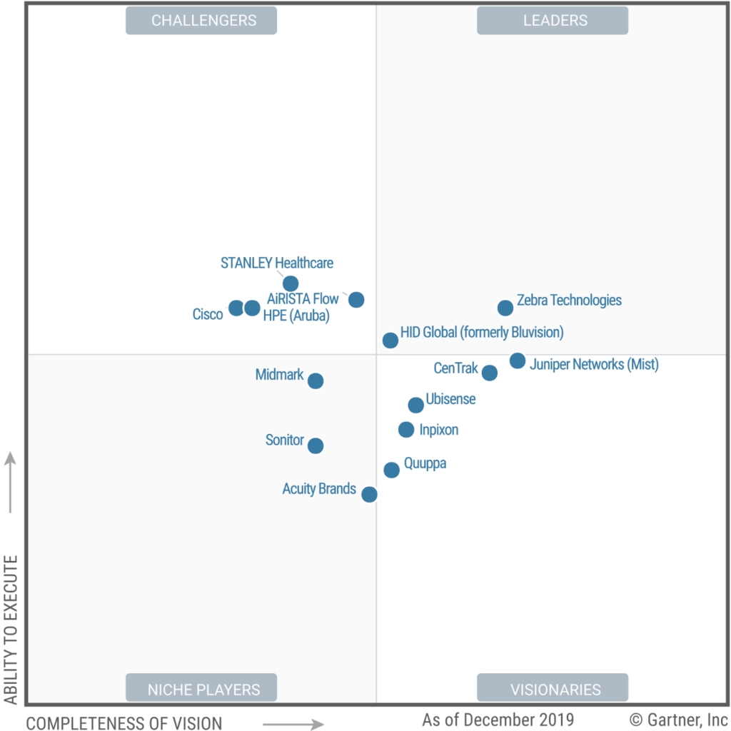 Gartner 2020 Magic Quadrant for Indoor Location Services, Global