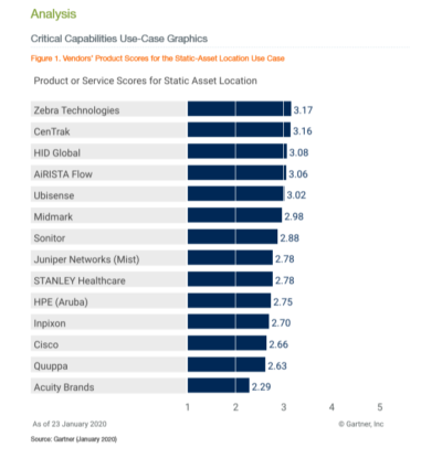 Critical Capabilities for Indoor Location Services, Global