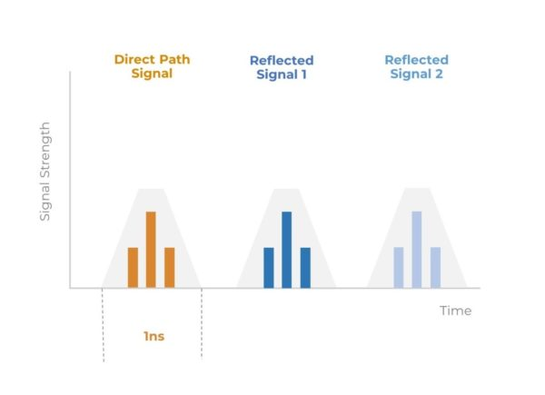 Locating indoors with UWB - Signal Strength