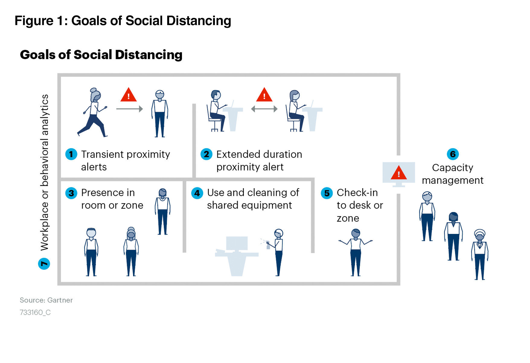 Market Guide for Social Distancing Technology Gartner 2020